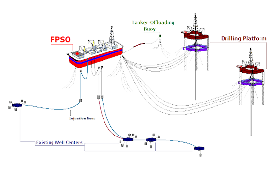 Explanation of how transporting oil and gas equipment work