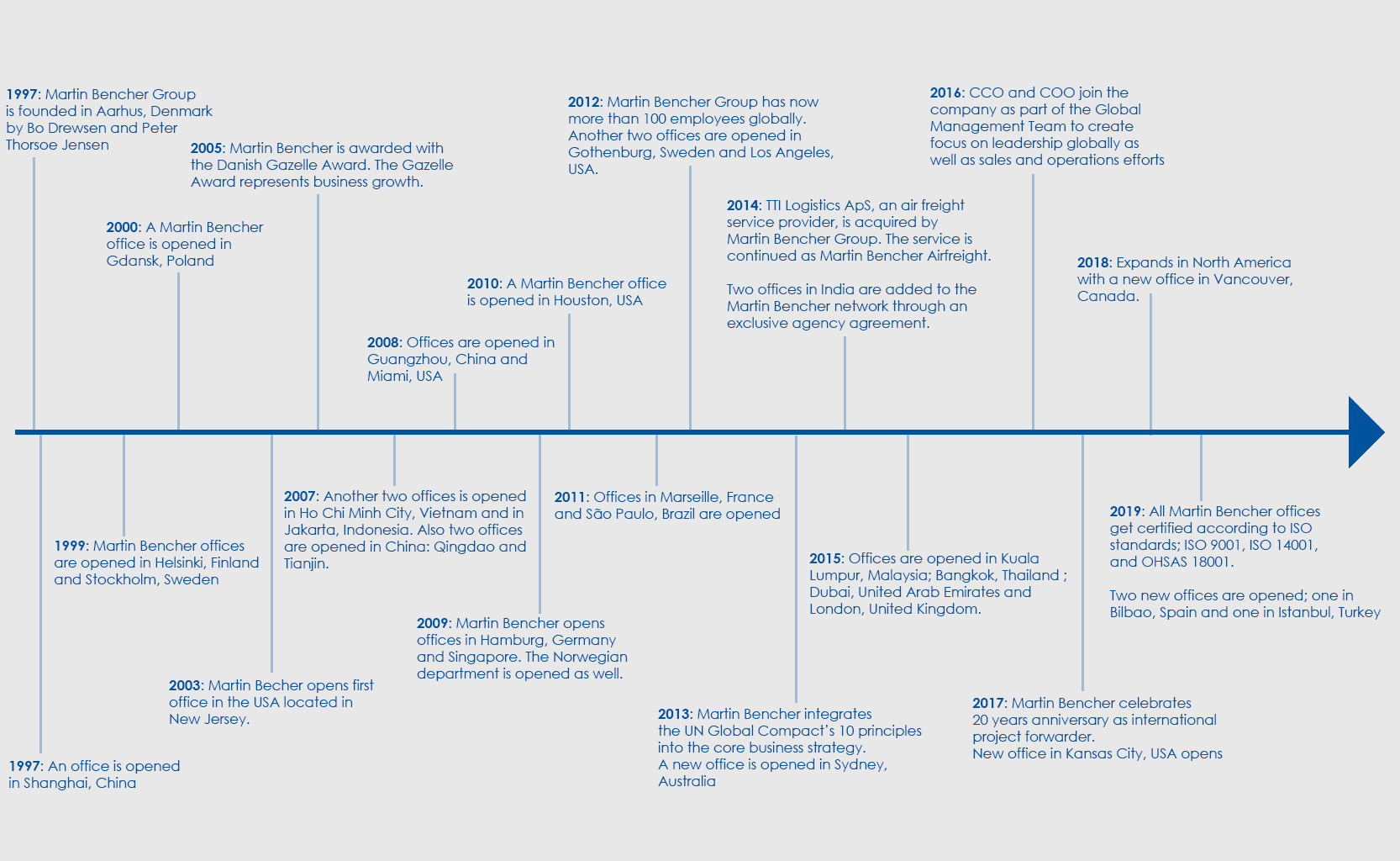 Timeline of Martin Bencher Group from 1997 to 2019